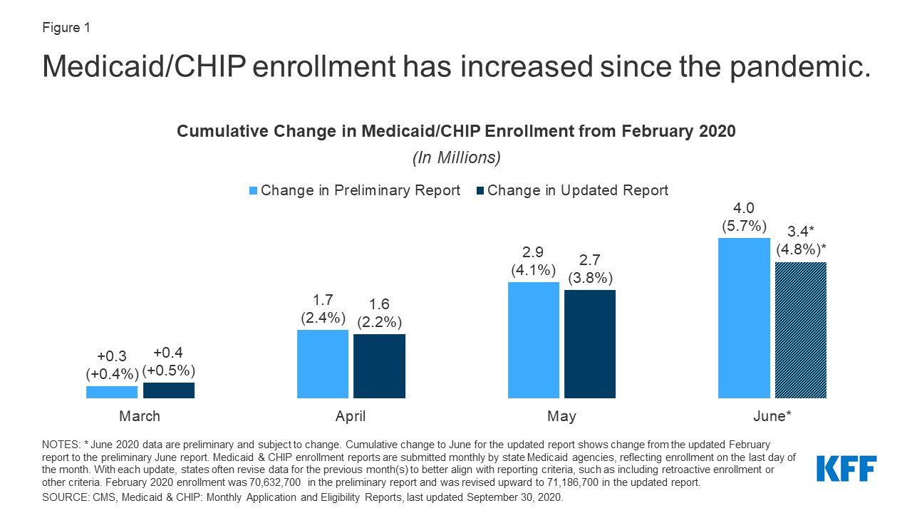 Analysis of Recent National Trends in Medicaid and CHIP Enrollment