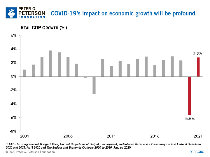 CBO: COVID-19's impact on the federal budget