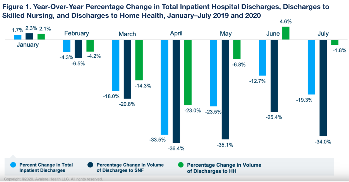Hospital Discharges to Home Health Bounce Back, SNF Volumes Remain Down