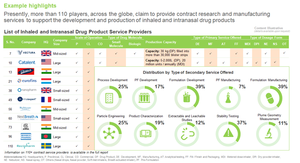 Inhaled and Intranasal Drug Delivery: A Deeper Look into Service Providers  Landscape