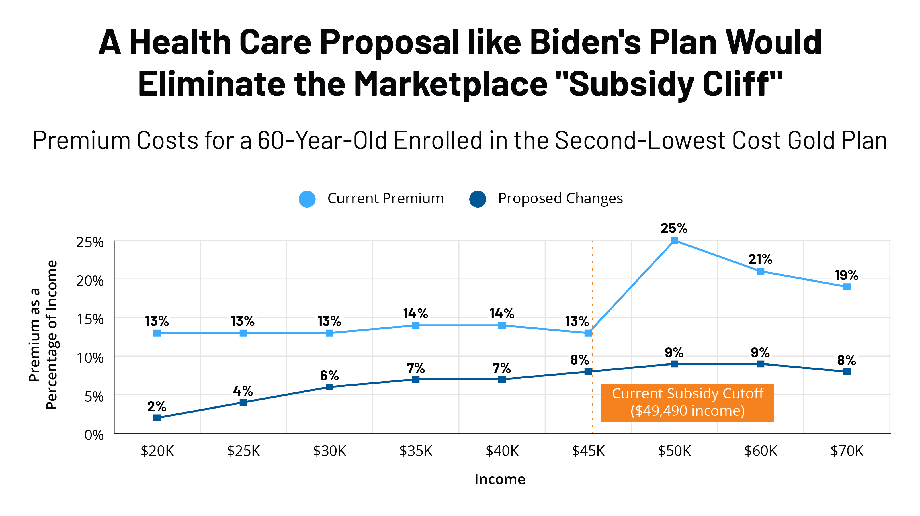 KFF Health Tracking Poll – October 2020: The Future of the ACA and Biden's Advantage On Health Care