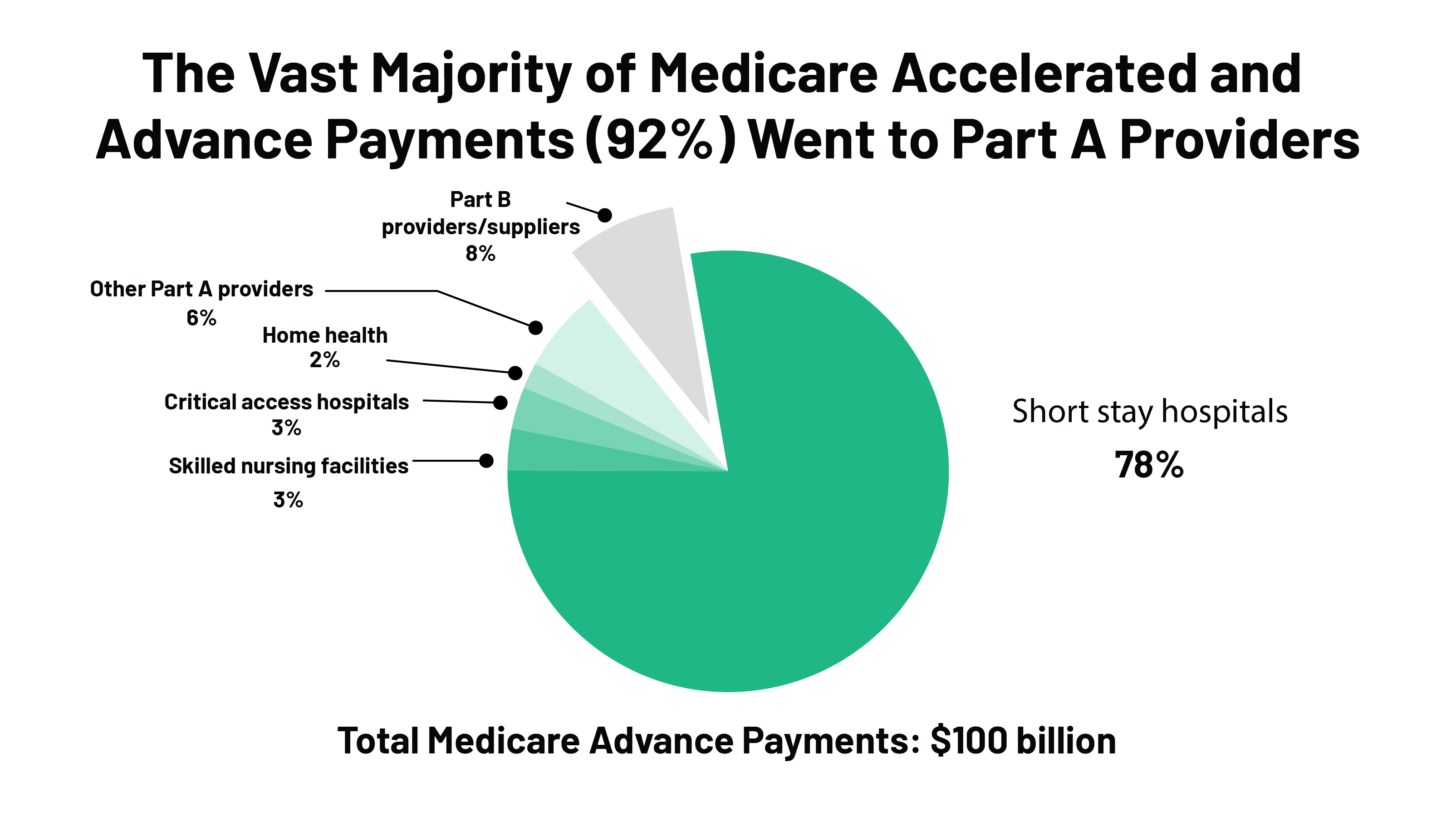 Medicare Accelerated and Advance Payments for COVID-19 Revenue Loss: More Time to Repay