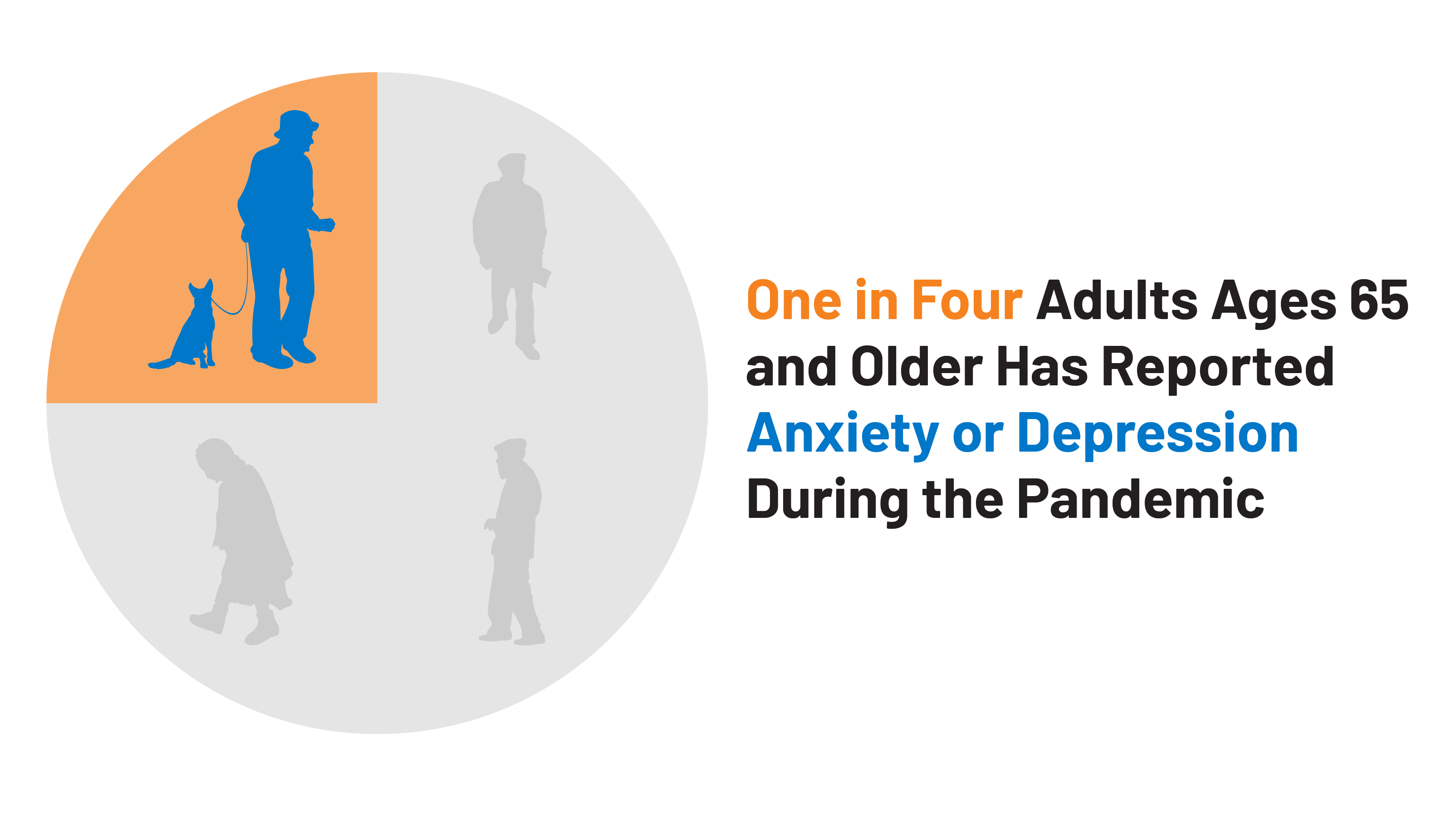 One in Four Older Adults Report Anxiety or Depression Amid the COVID-19 Pandemic