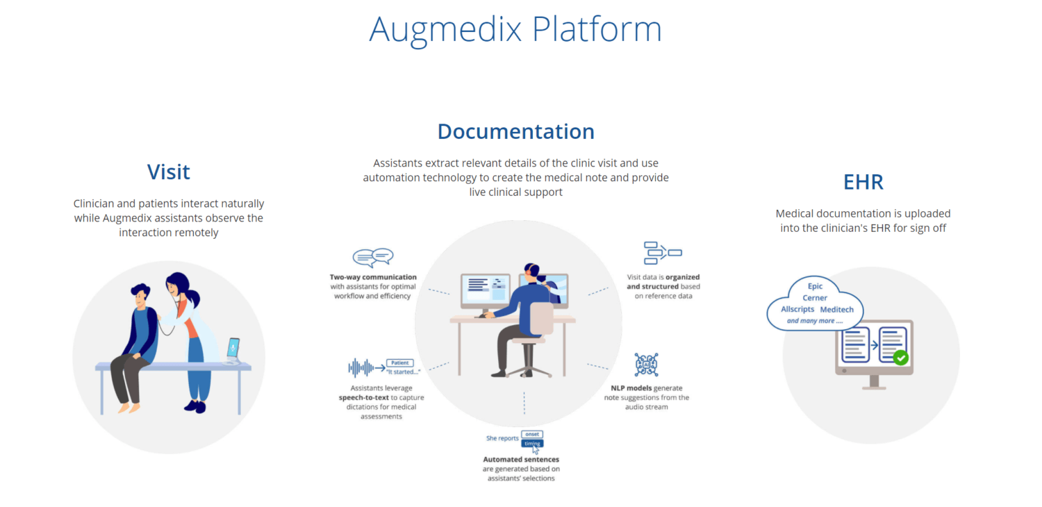 Remote Medical Documentation Startup Augmedix Closes $25M, Reverse Merger with Malo Holding