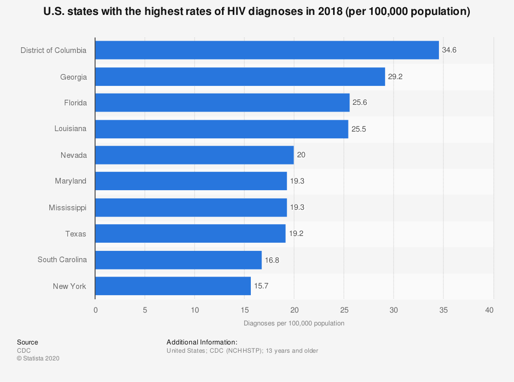 States ranked by HIV diagnoses