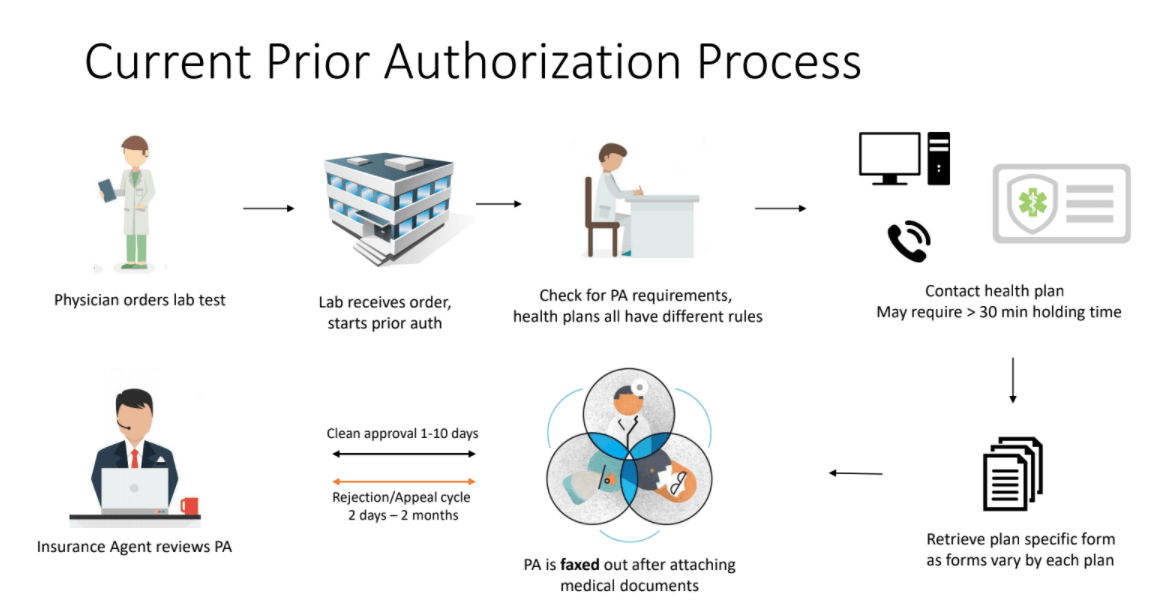 The problem with prior authorization