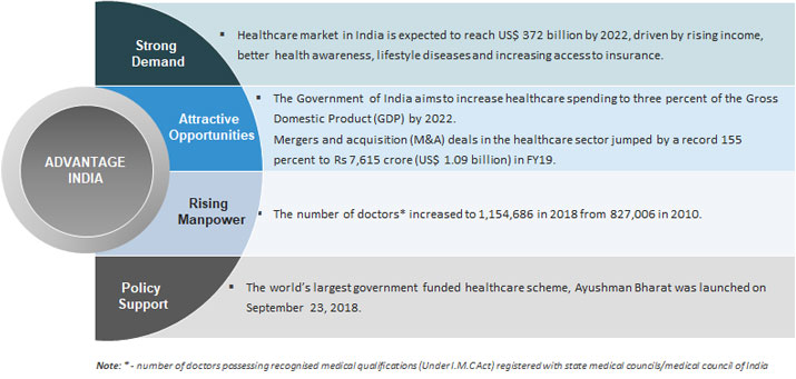 ViewPoints Article: Digital Healthcare in India – Current Trends & Future