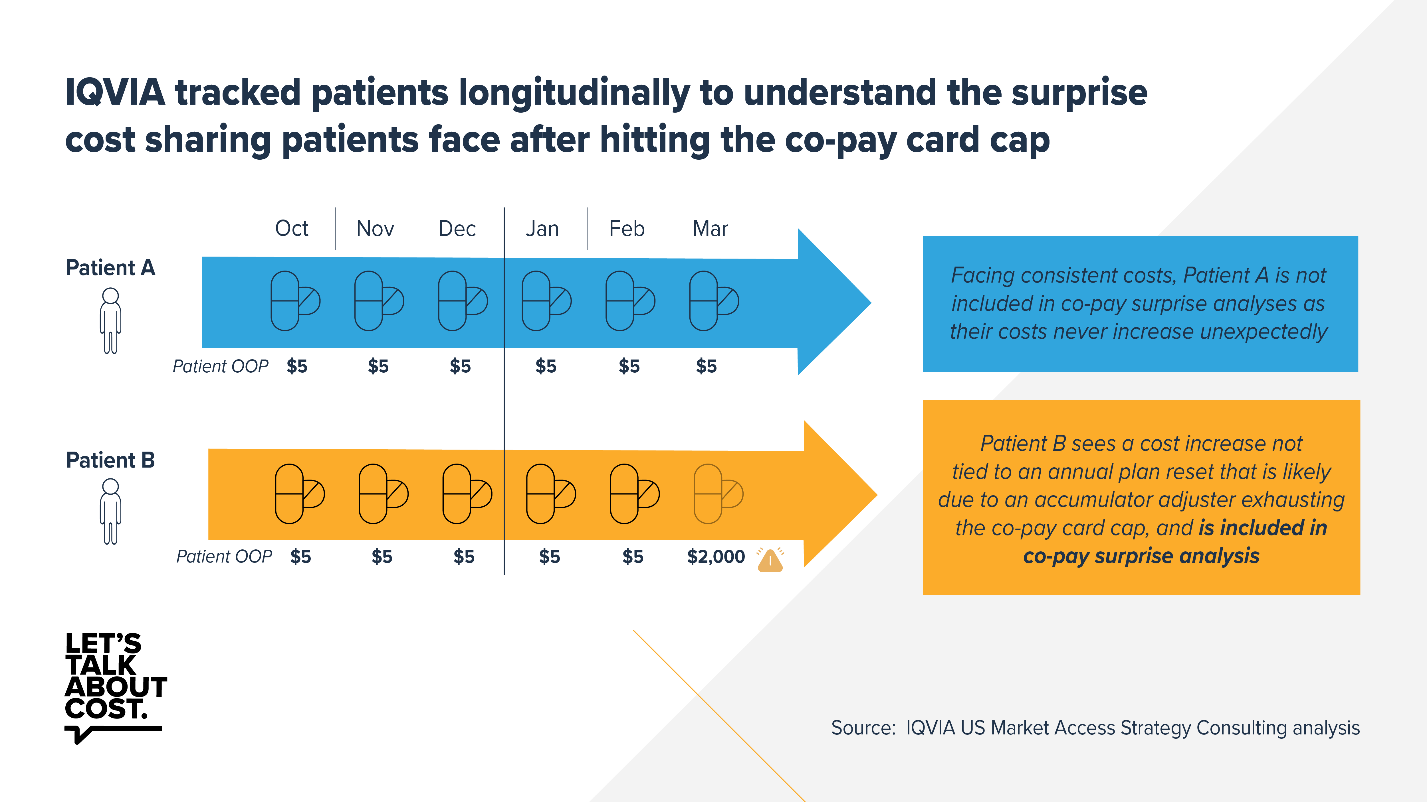 Accumulator adjustment programs lead to surprise out-of-pocket costs and nonadherence, analysis finds