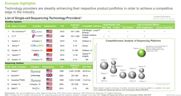 Companies Engaged in Offering Single-cell Sequencing Technologies