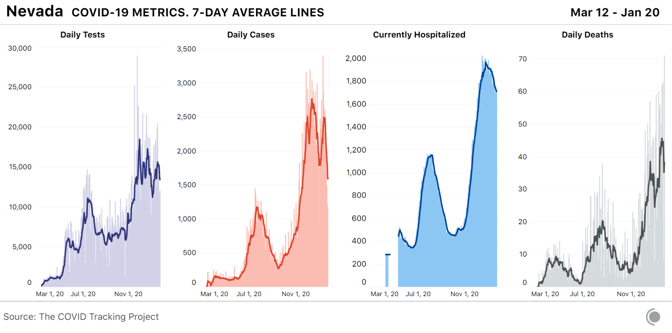 4 bar charts for COVID-19 metrics over time in Nevada, with 7-day average lines. Hospitalizations are beginning to fall as cases have sharply declined in the past few weeks.
