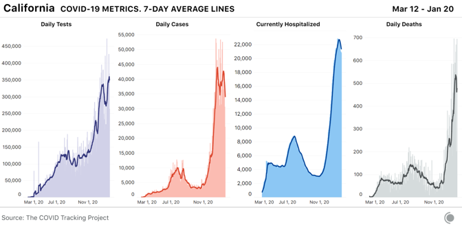 4 bar charts for COVID-19 metrics over time in California, with 7-day average lines. Hospitalizations are at close to record levels but cases have declined from a peak in early January