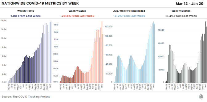 4 bar charts showing COVID-19 metrics week by week in the US. Tests rose 1% from last week, while cases, average hospitalized, and deaths all fell.