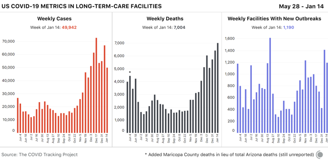 Alt-Text: 3 weekly bar charts showing COVID-19 metrics in long-term-case facilities in the US over time. New cases are down about 15,000 from the week prior, though deaths are still rising.