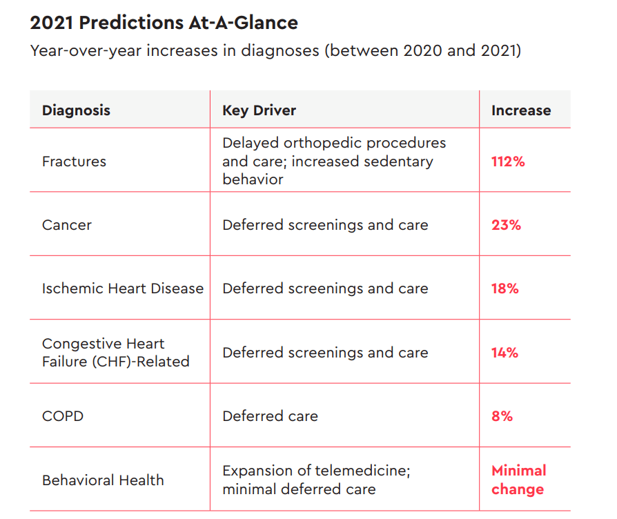 COVID-19 Deferrals Lead to 3 Major Conditions Payers/Providers Must Address in 2021