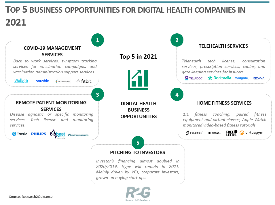 Research2Guidance Top 5 Business Opportunities For Digital Health Companies in 2021.png