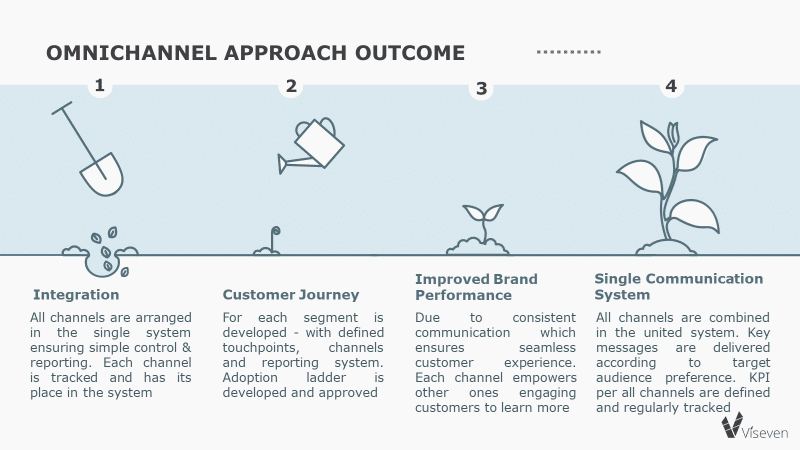 Stuck in the middle of the road to omnichannel Here's what to look at(2)