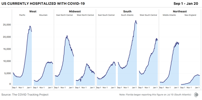 Area charts showing currently hospitalized with COVID-19 over time in each census sub-region. While hospitalizations are still very high, especially in the South and West, most sub-regions are seeing declines begin.
