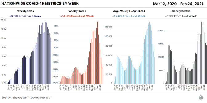 4 bar charts showing weekly COVID-19 metrics for the US. Tests, cases, average weekly hospitalized, and deaths all fell this week - cases by 14%, deaths by 5%.