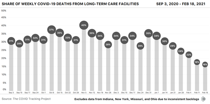 weekly bar chart showing the COVID-19 deaths occurring in long-term-care facilities as a percentage of all COVID-19 deaths in the US. LTC's share of deaths for the week of Feb 18 is down to 16% after being above 30% for much of the 2020 winter.